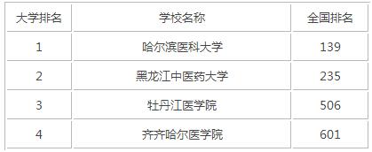 2015年黑龙江医科类大学排名
