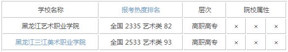 2015年黑龙江艺术类大学排名