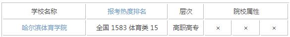 2015年黑龙江体育类大学排名