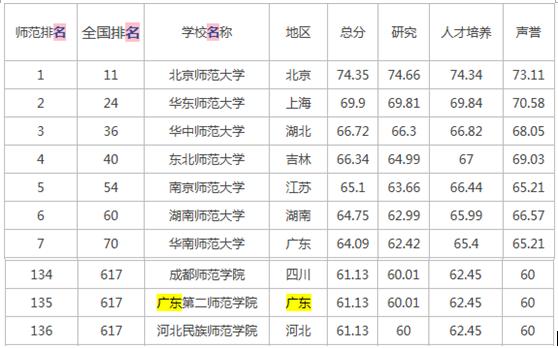 广州师范类院校全国排名