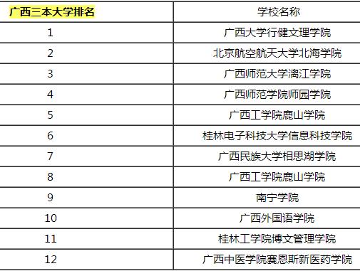 桂林三本大学省内排名