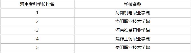 洛阳专科院校省内排名