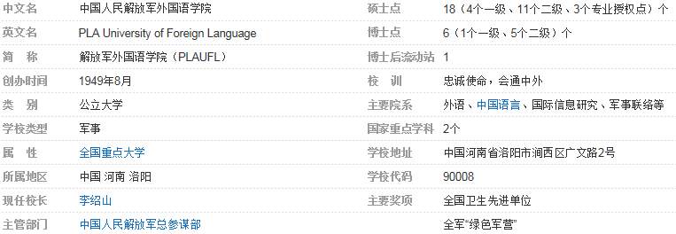 中国人民解放军外国语学院