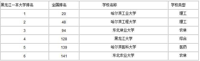 哈尔滨一本大学省内排名