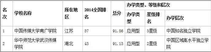 湖北武汉艺术类三本大学排名