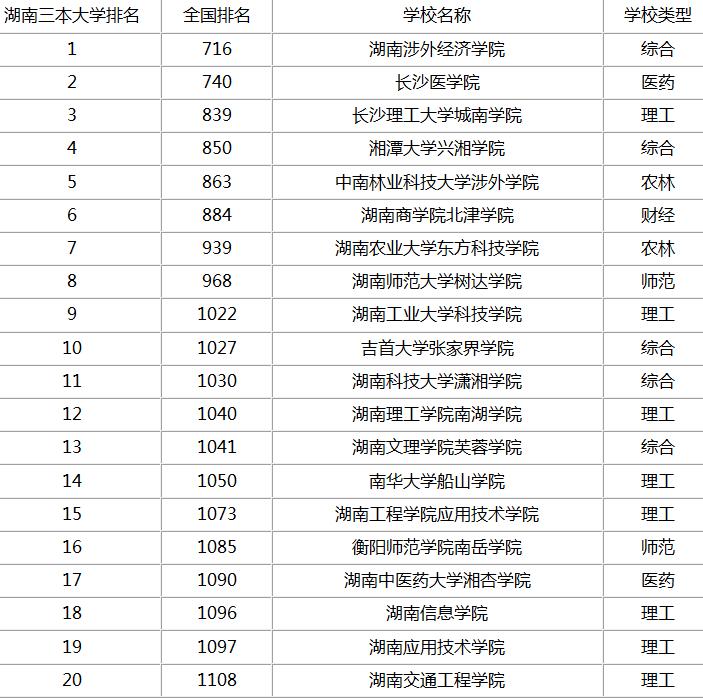 株洲三本大学省内排名