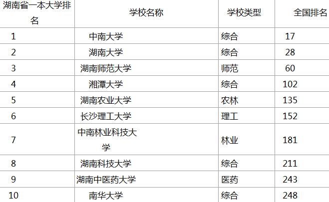 长沙一本大学省内排名