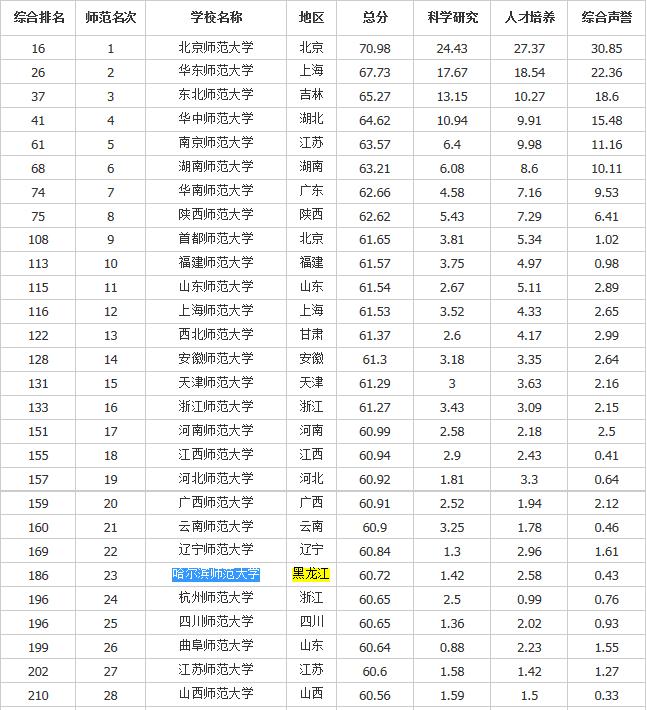 哈尔滨师范类学校国内排名(前28位)