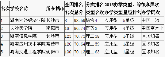 长沙民办大学省内排名(前5名)
