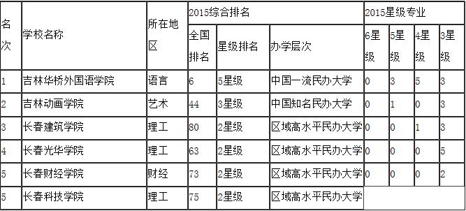 长春民办大学省内排名(部分)