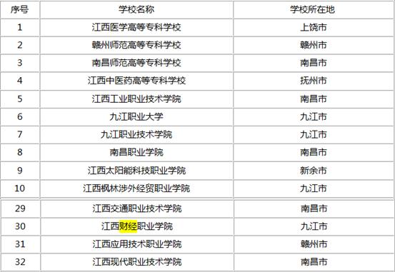 九江专科学校省内排名