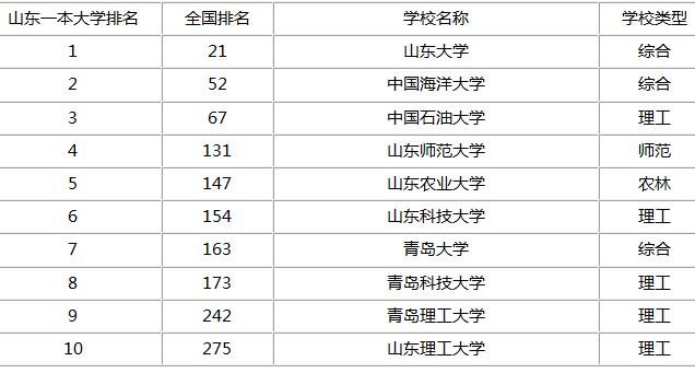 青岛一本大学省内排名
