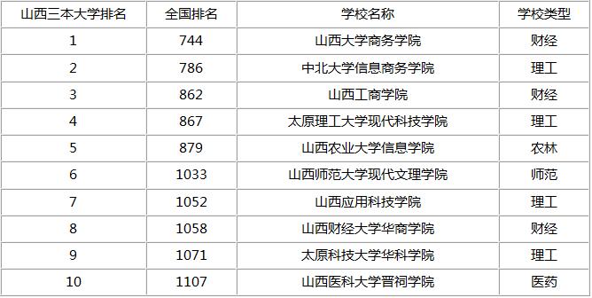 太原三本大学省内排名