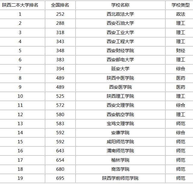 西安二本大学省内排名