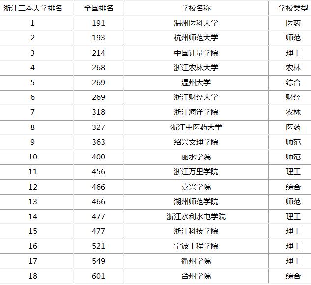 温州二本大学省内排名