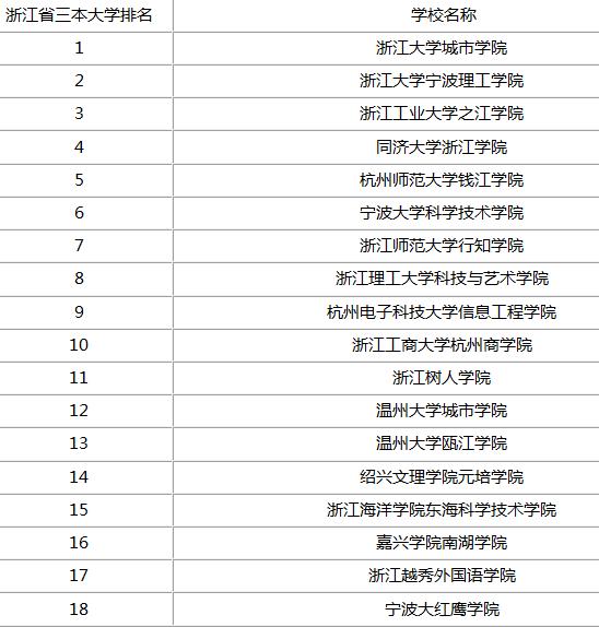 温州三本大学省内排名