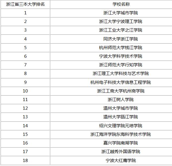 金华三本大学省内排名