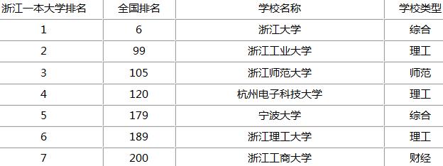 宁波一本大学省内排名