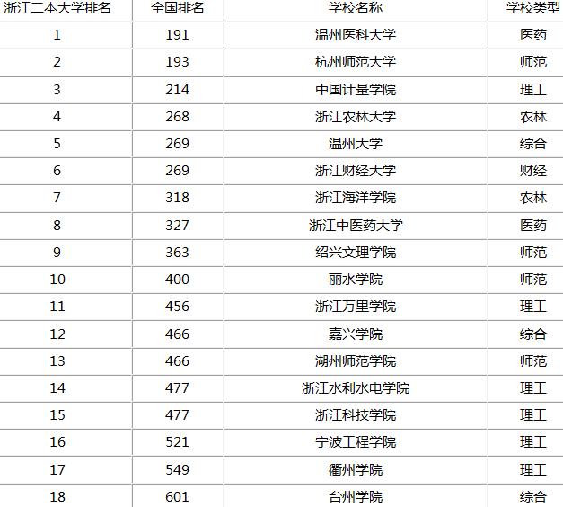 宁波二本大学省内排名