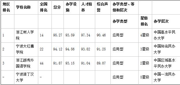 宁波民办大学省内排名