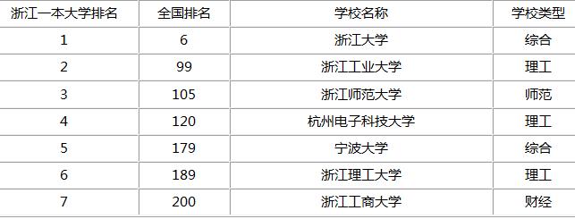 杭州一本大学省内排名
