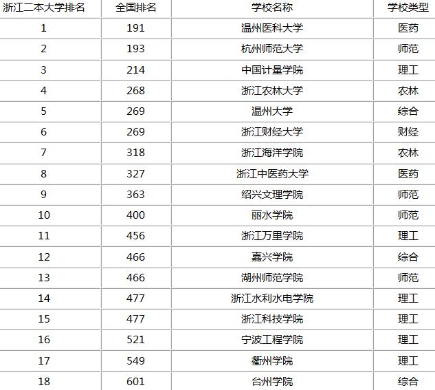 杭州二本大学省内排名